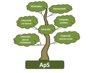 arbre-contextos